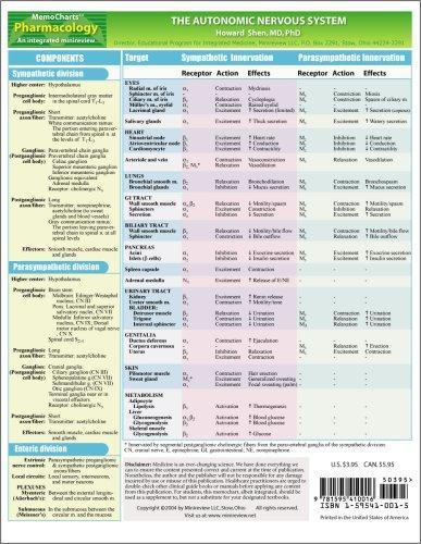 Download MemoCharts Pharmacology